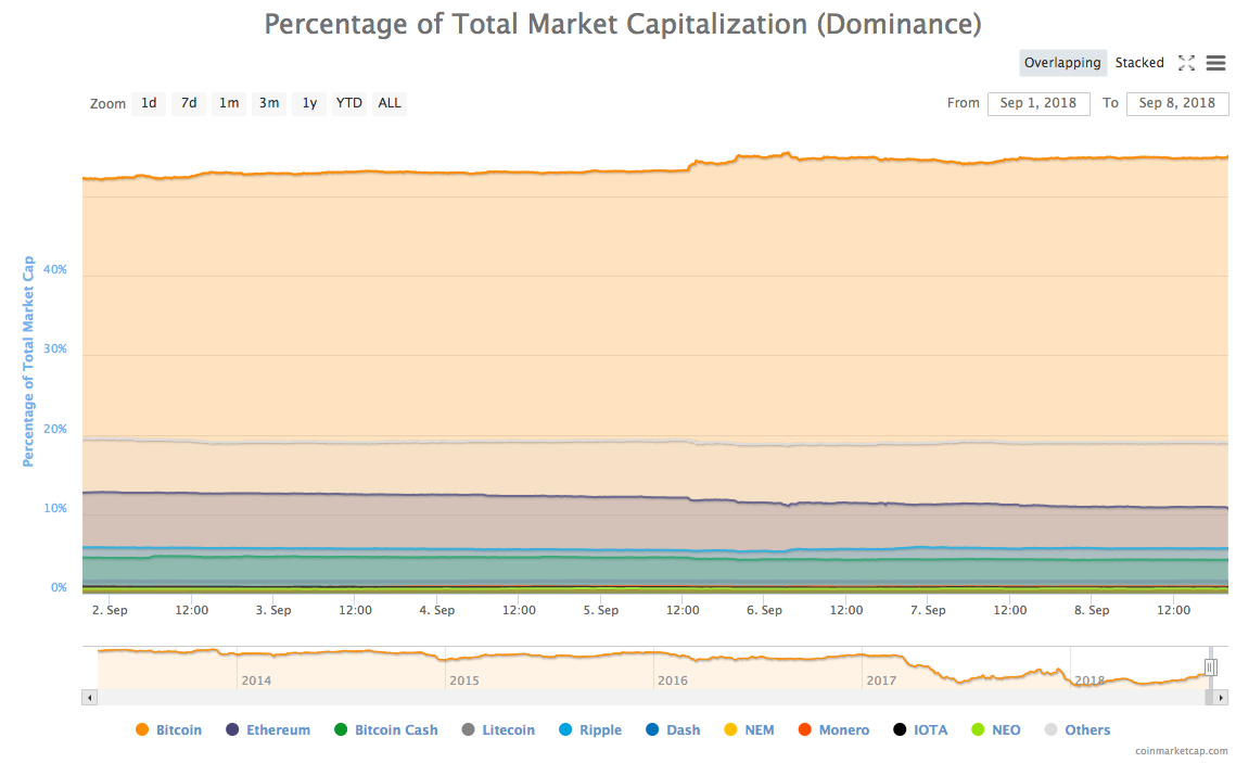 Weekly percentage of Total Market Cap (Dominance)