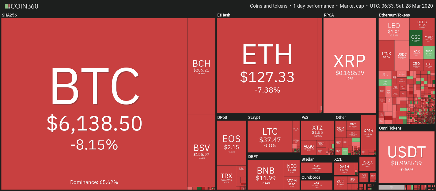 do cryptocurrency markets close