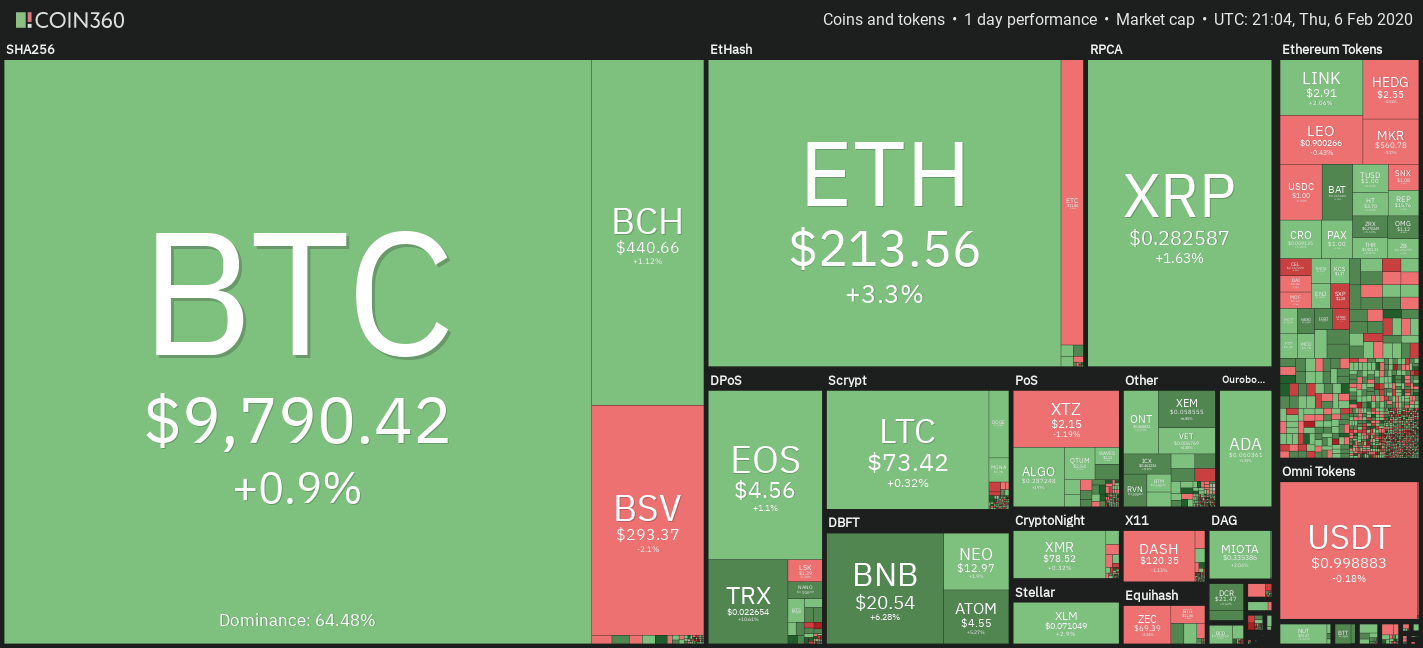 El precio de Bitcoin apunta a $ 10K a medida que el interés abierto de BitMex se dispara a $ 1.5B 2