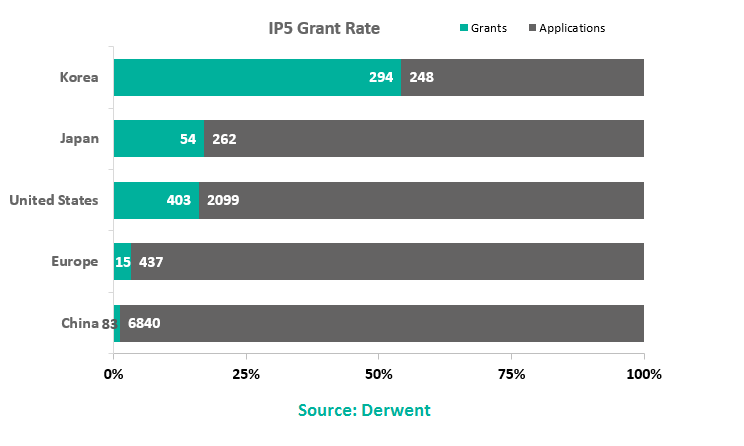 Blockchain Intellectual Property Grant Rate