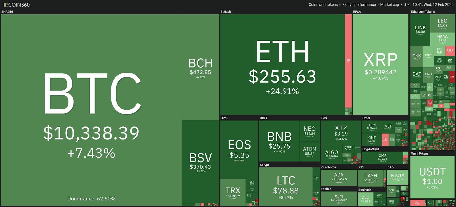 Cryptocurrency market performance, past 7 days