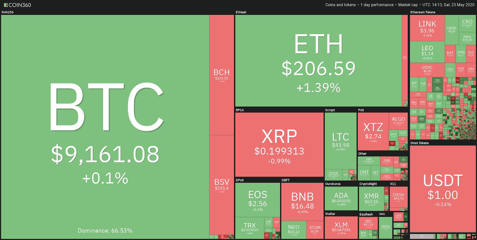 strategia pong bitcoin ping)