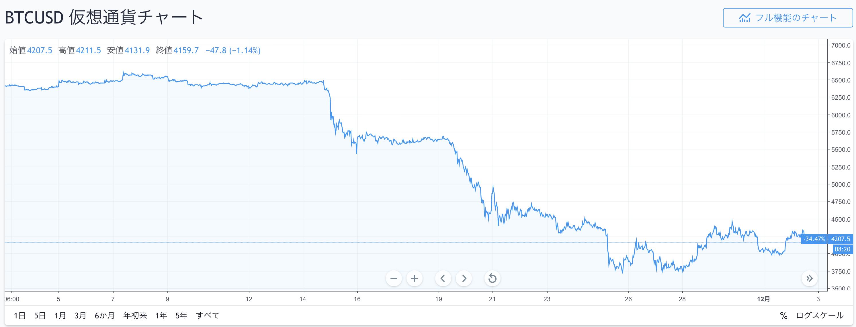 ビットコイン/アメリカドル(BTCUSD)チャート