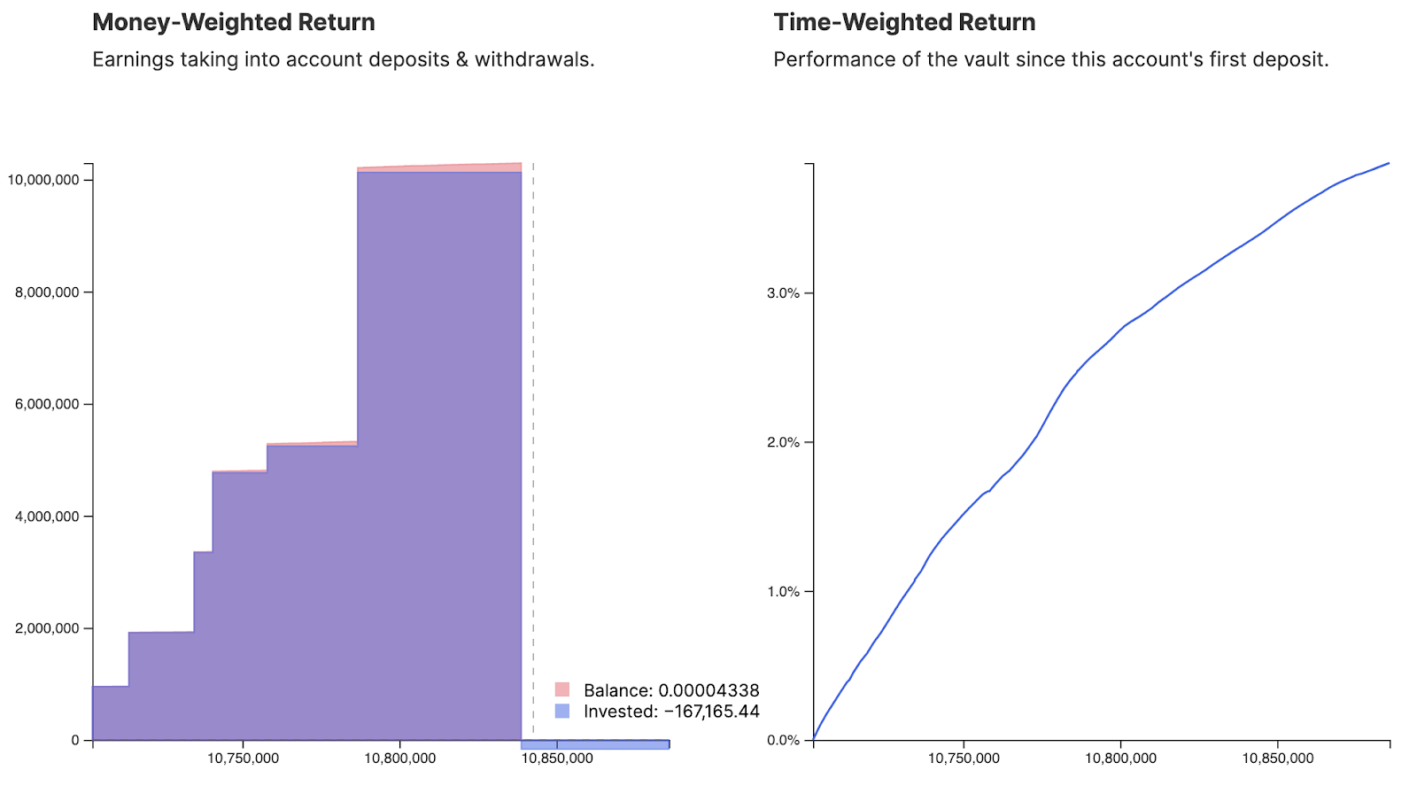 Rendimenti in USD dal vault yCRV.  Fonte: Flipside Crypto