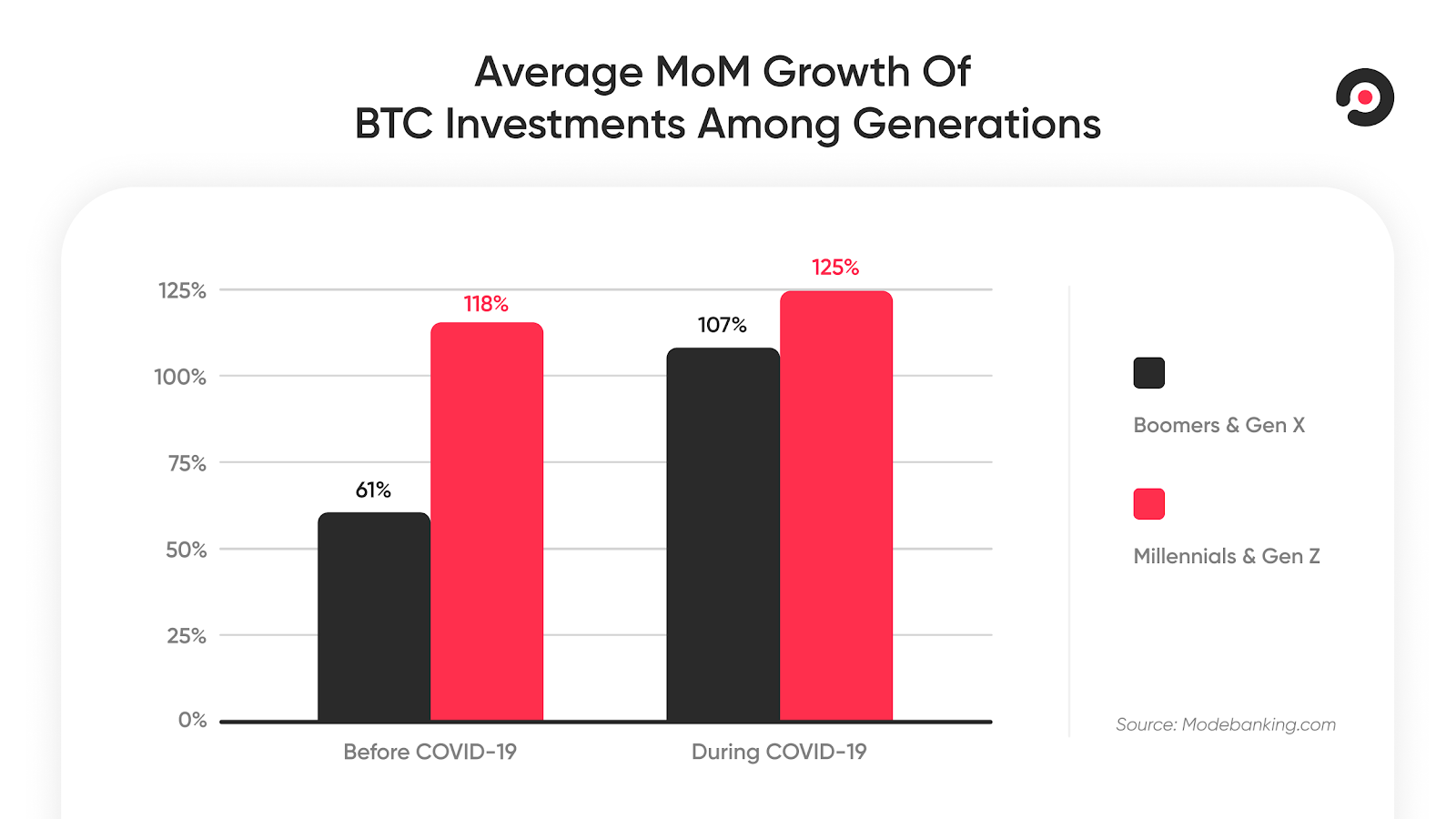 The investment gap between generations is closing