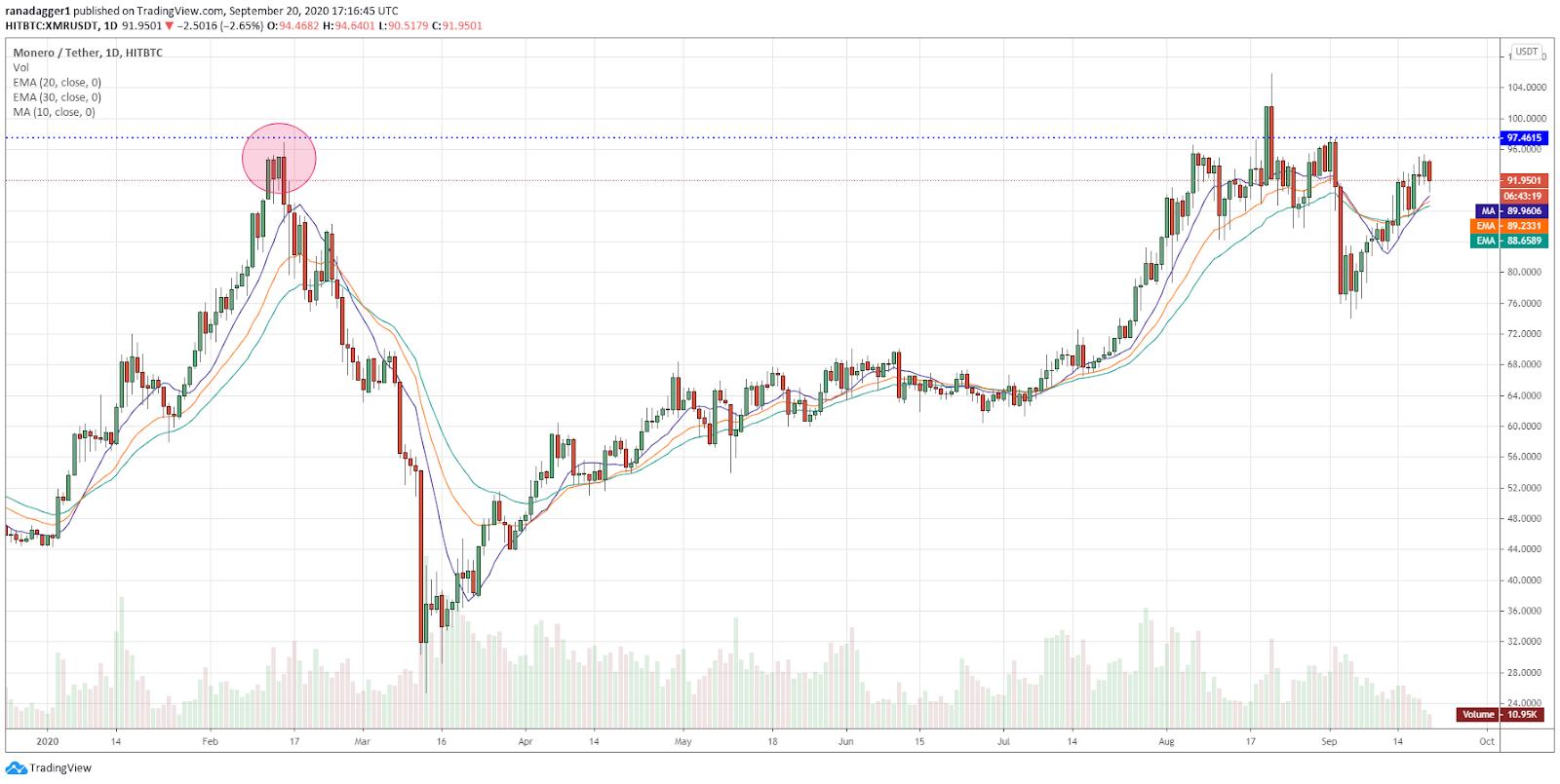 Gráfico diario para el par XMR/USD