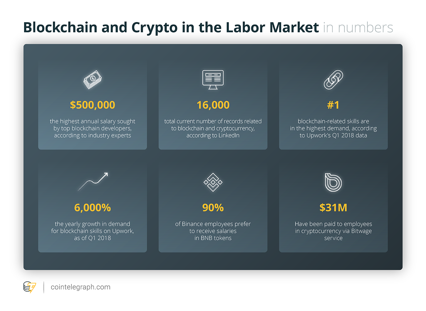 Blockchain and Crypto in the Labor Market: Overview of