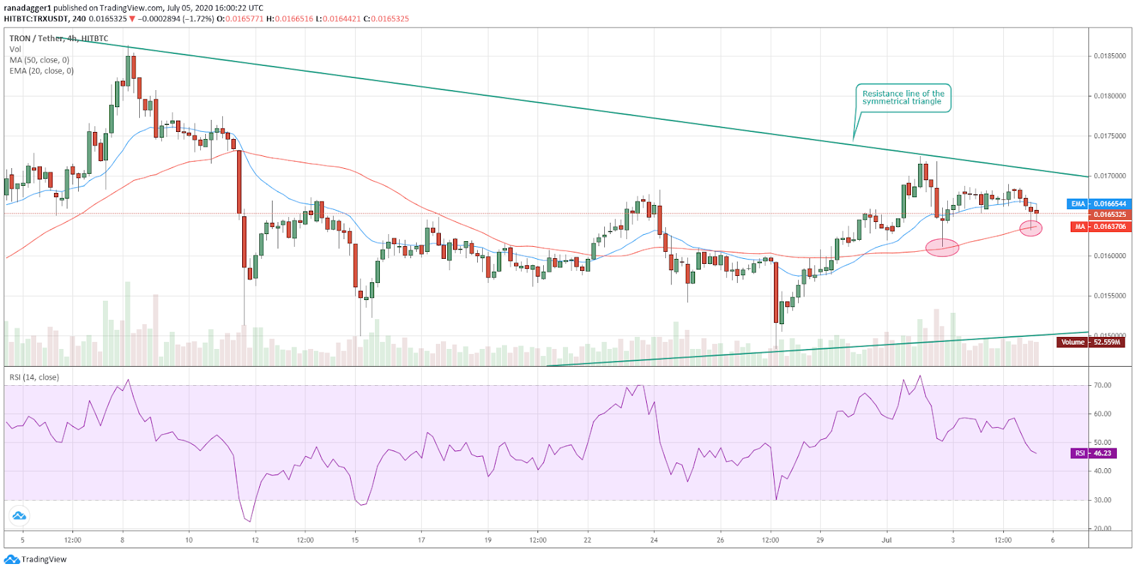 TRX/USD 4-hour chart. Source: Tradingview