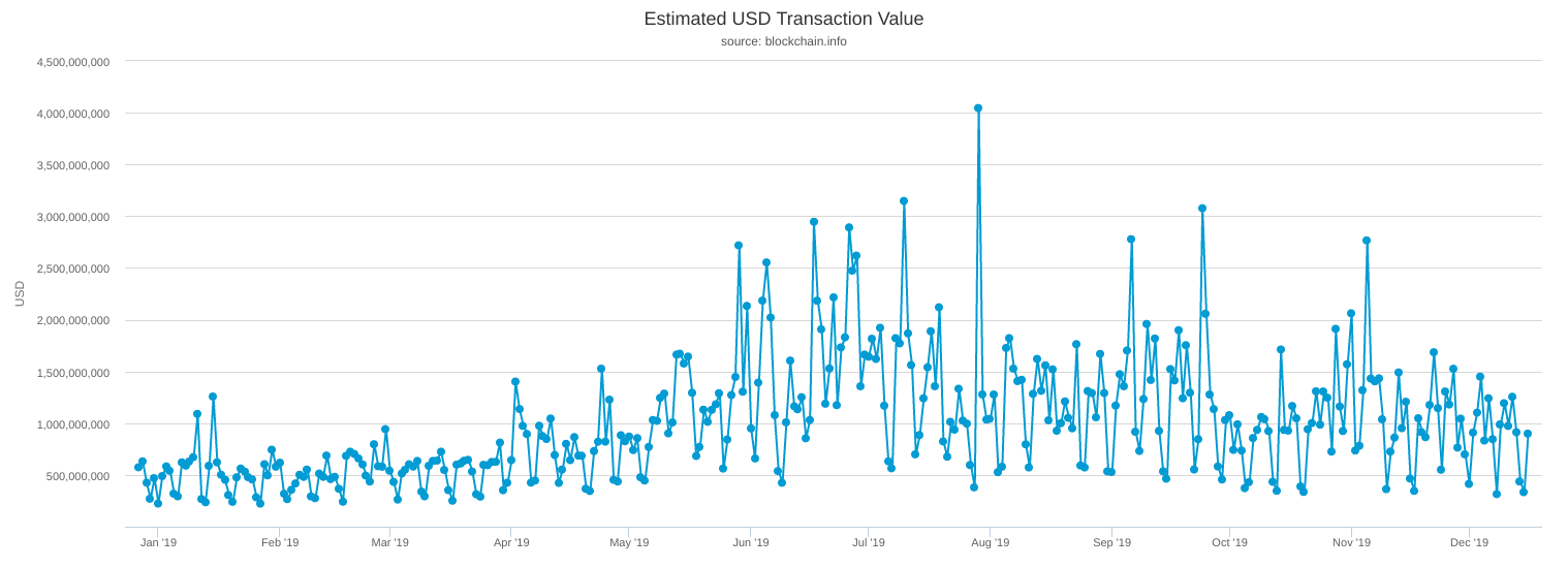 Bitcoin estimated USD transaction value 2019