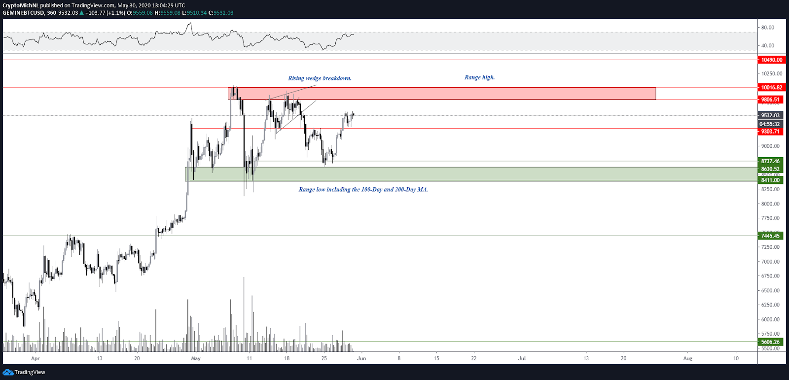 BTC/USD 6-hour chart. Source: TradingView