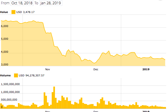 Bitcoin 4-month price index