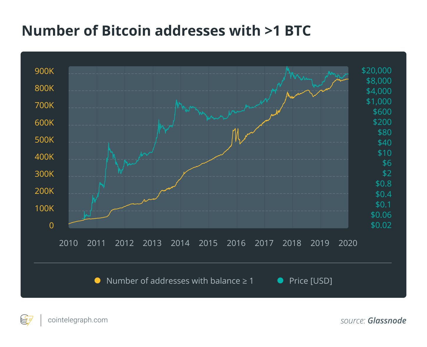 Number of Bitcoin addresses with >1 BTC