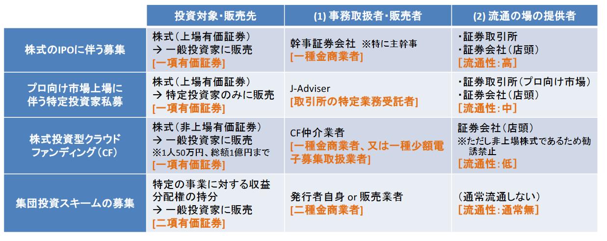 仮想通貨交換業等に関する研究会での研究内容