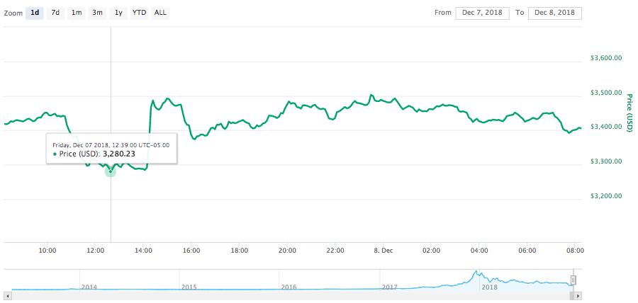24-hour price chart for Bitcoin
