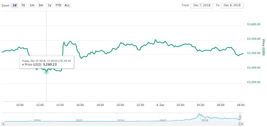 Gráfico de precios de Bitcoin 24 horas.