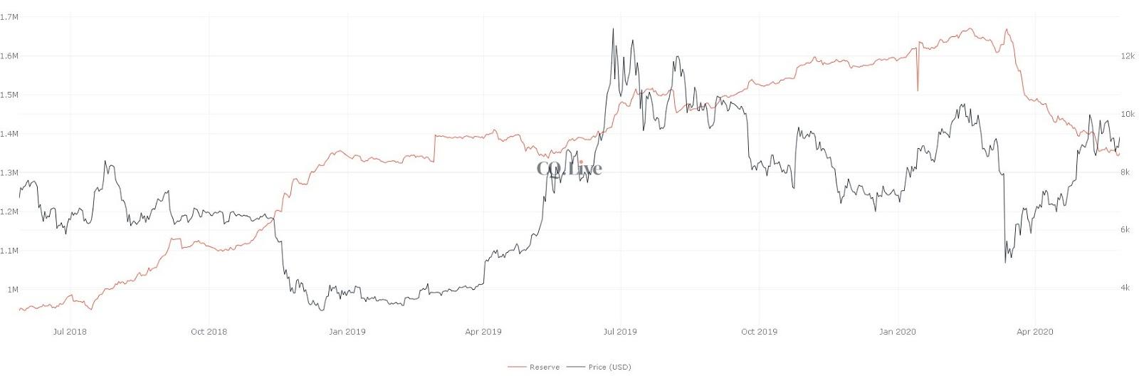تحلیل قیمت بیت کوین 8 خرداد ، کاهش ذخایر صرافیهای معتبر دنیا , تحلیل قیمت بیت کوین 8 خرداد