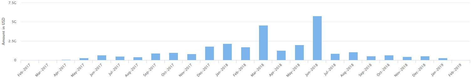 Total Funds Raised per Month Since Feb. 13, 2017-Feb. 13, 2019 — CoinSchedule