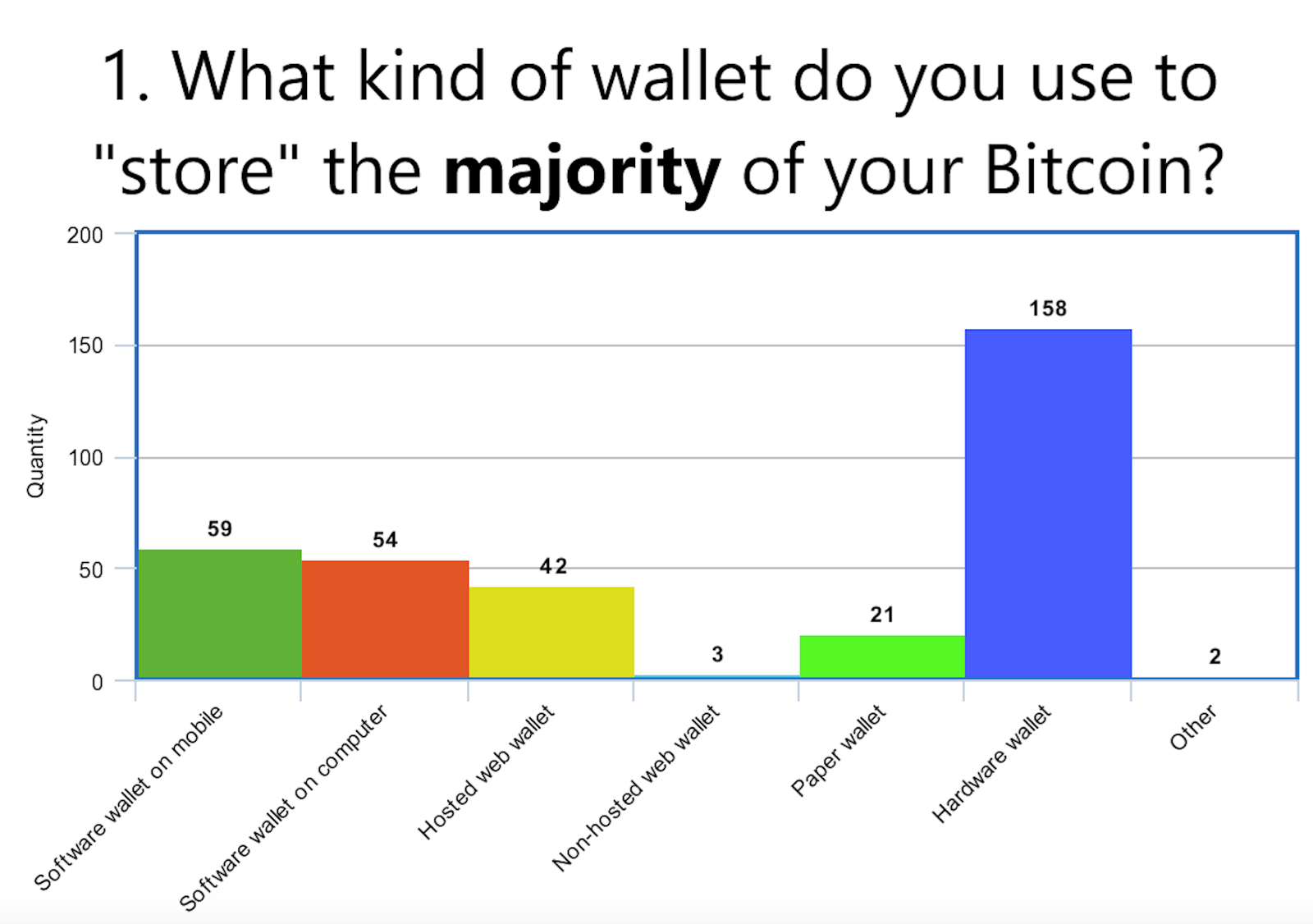 best cryptocurrency hardware wallet 2021