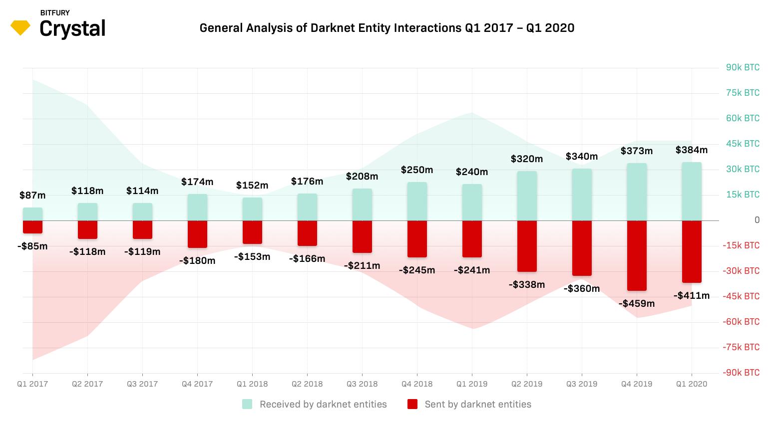 ダークネットの送受金額の推移
