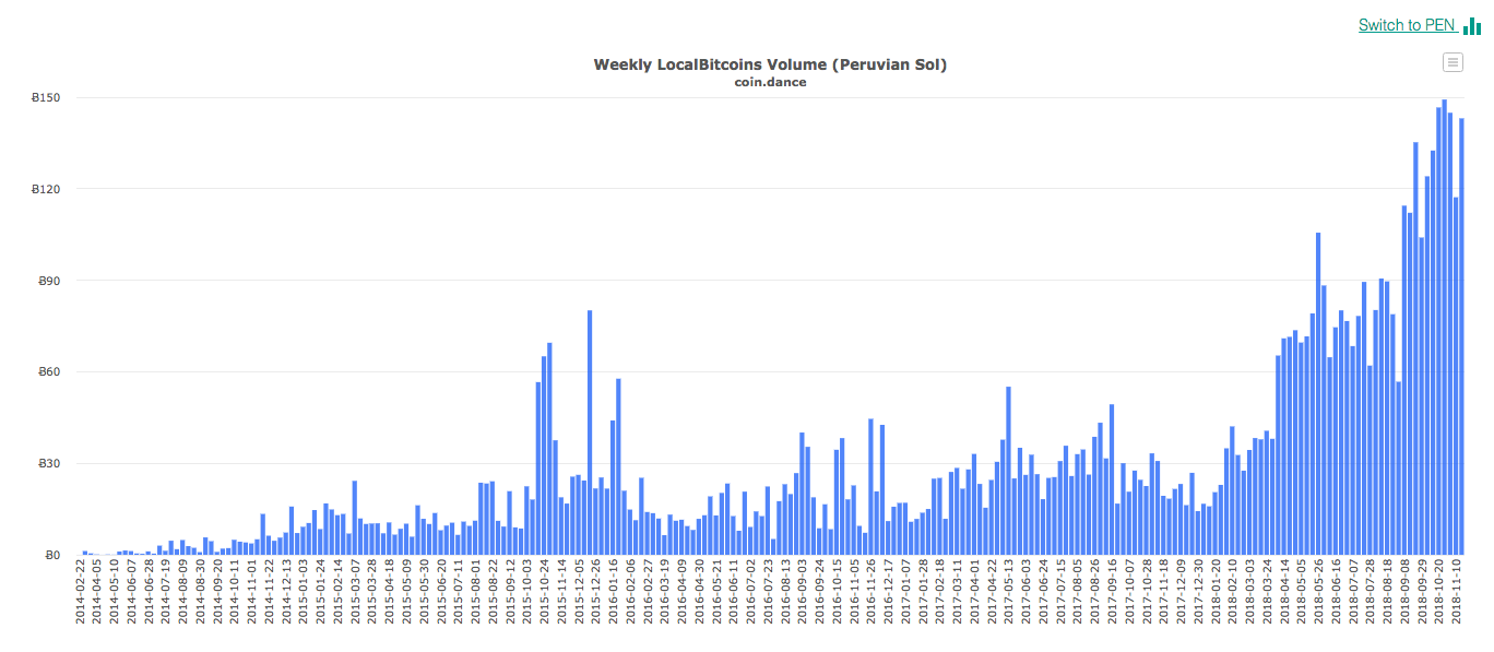 fe834e10ce985b9f23a51a54da97b327 - El Banco Central de Perú dice que las criptomonedas son riesgosas debido a la alta volatilidad
