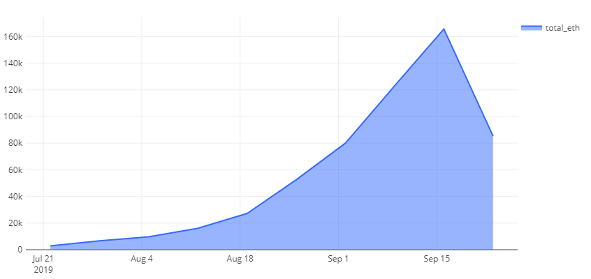 FairWin ETH balance grouped by year month. Last updated Sept. 25.