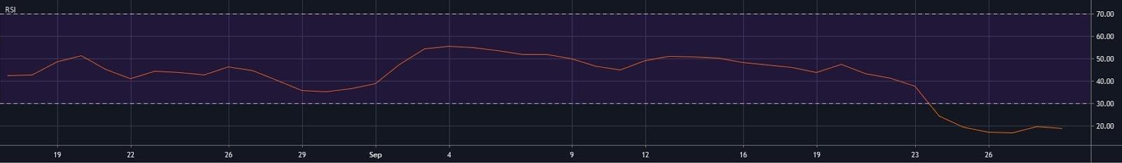 BTC/USD Daily RSI