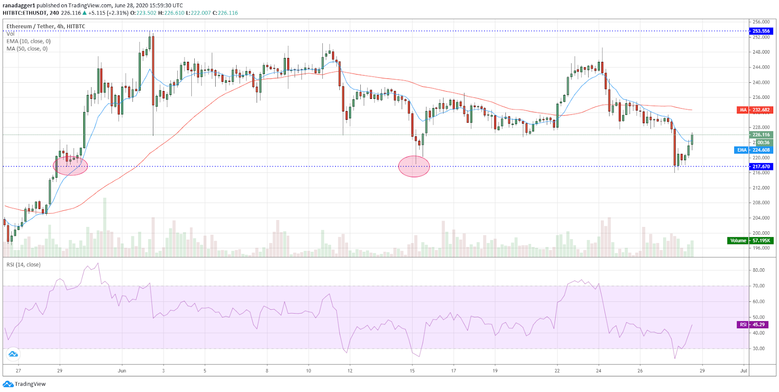 ETH/USD 4-hour chart