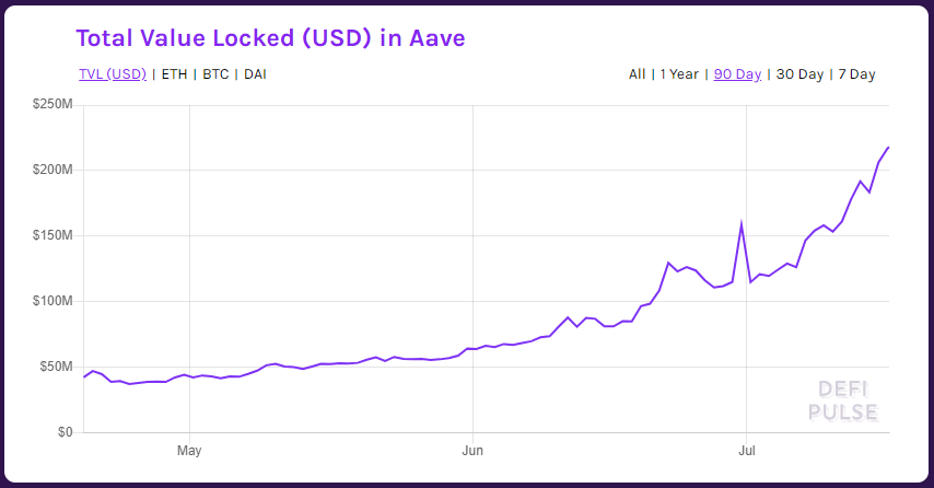 Total value locked in Aave