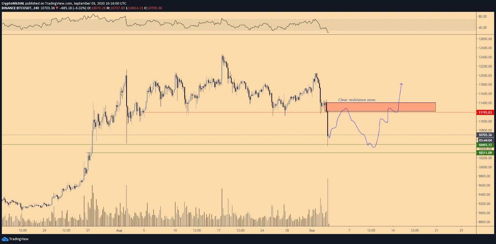 BTC/USDT 4-hour bullish scenario chart. Source: TradingView
