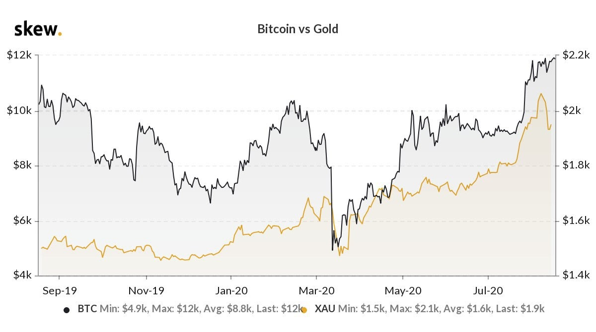 Bitcoin vs. gold 1-year chart