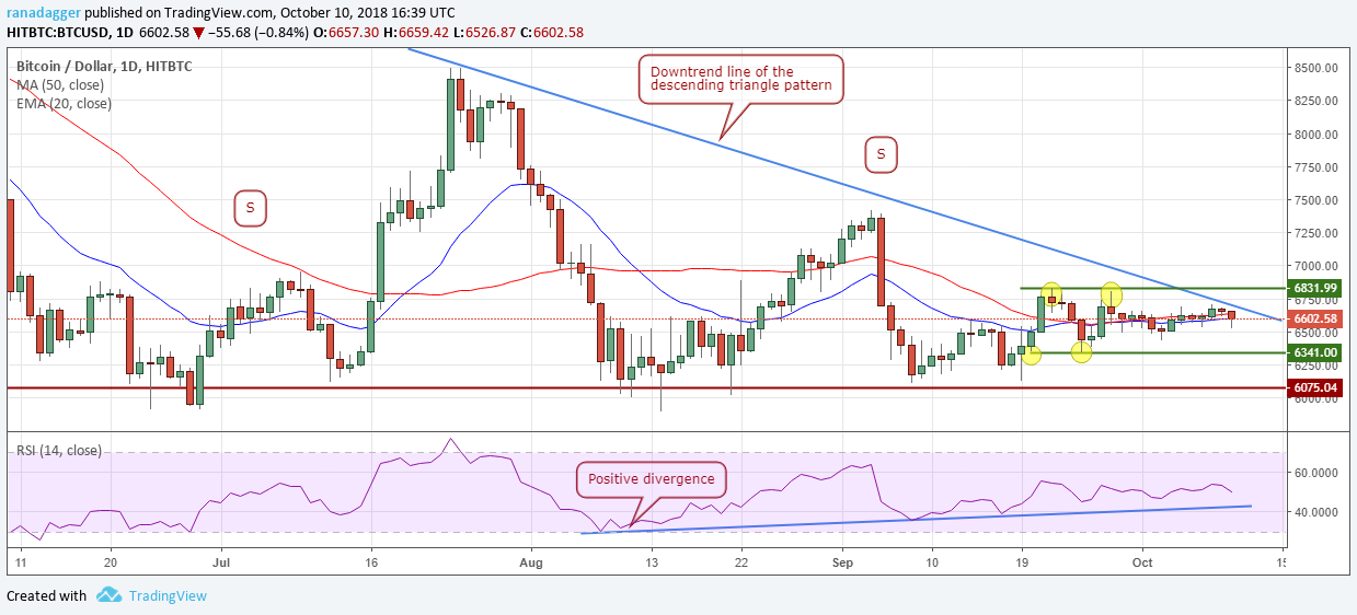 Bitcoin, Ethereum, Ripple, Bitcoin Cash, EOS, Stellar, Litecoin, Cardano, Monero, TRON: Price Analysis, October 10