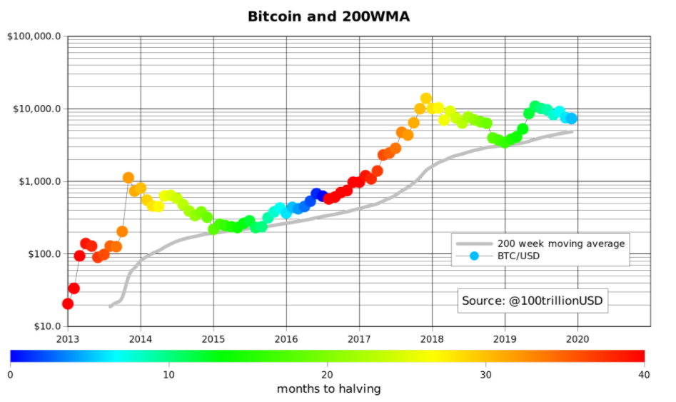 Bitcoin price versus Bitcoin price 200WMA. Source: PlanB, Twitter