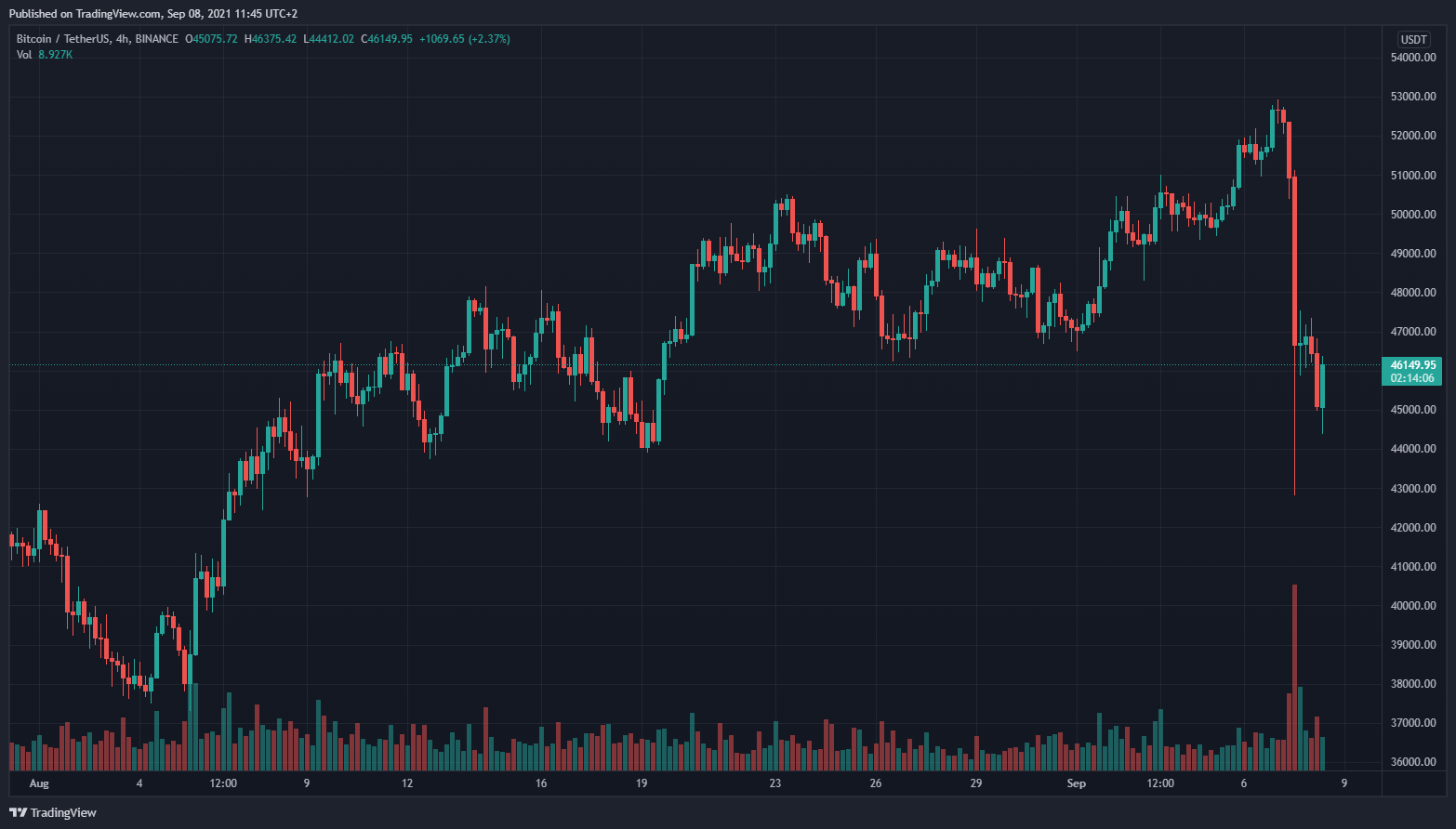 h81 pro btc cena tradeview crypto