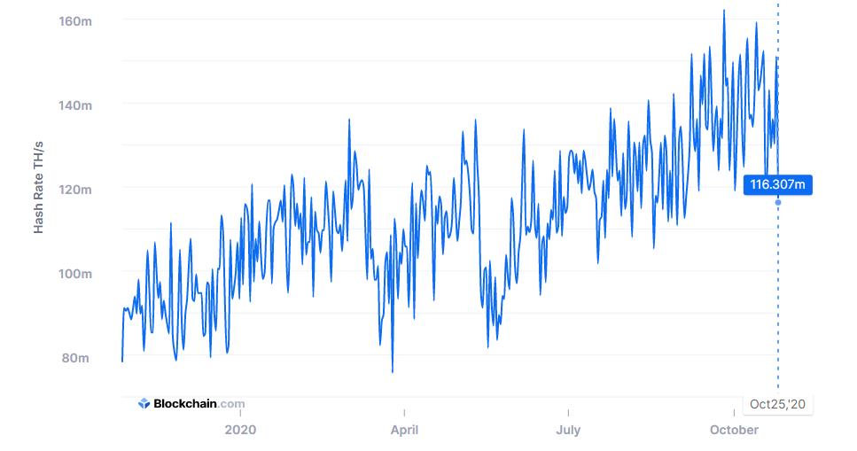 Grafico a 12 mesi dell'hash rate di Bitcoin