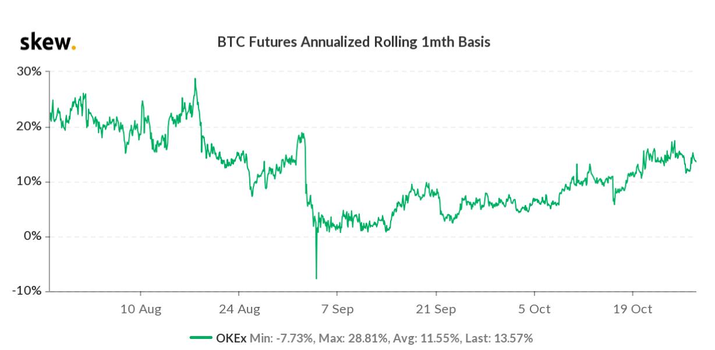 kai prasideda bitcoin futures prekybos pradžia