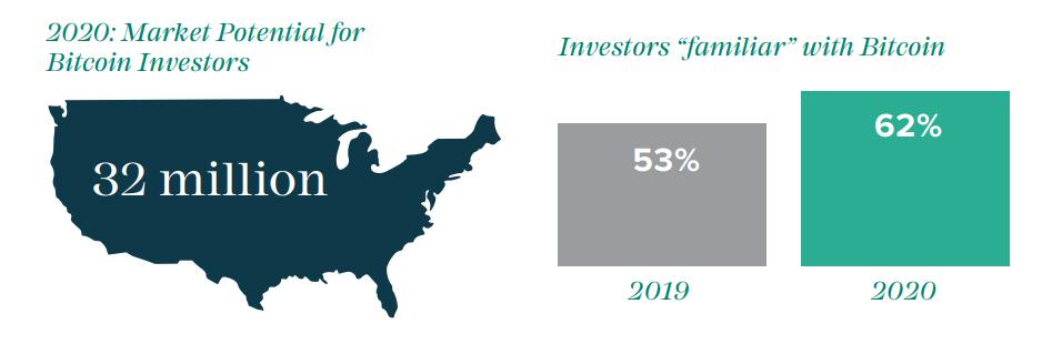 Il potenziale di mercato per Bitcoin negli Stati Uniti è ora composto da 32 milioni di investitori