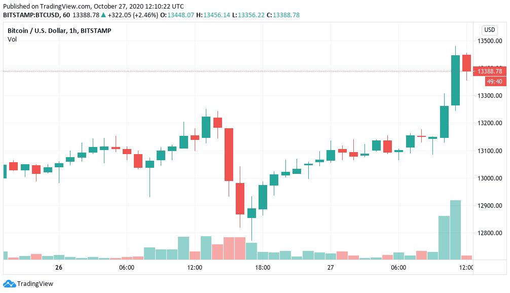 Grafico giornaliero di BTC/USD