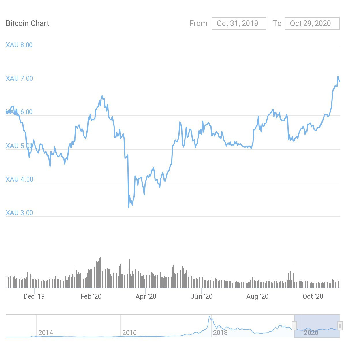 Gold drops to 7oz per BTC as Peter Schiff calls Bitcoin 'biggest bubble'