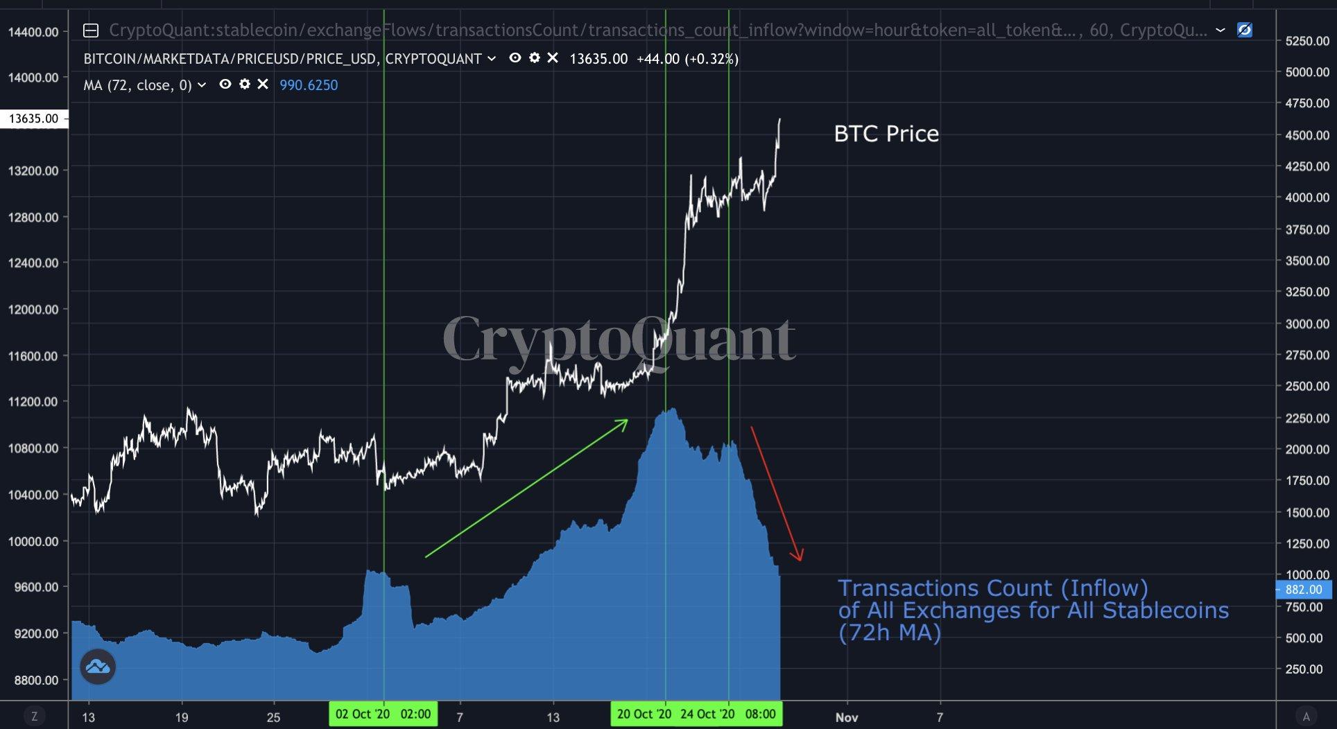 《【比特币价格】比特币价格突然跌破13,000美元的3个原因并不看跌》