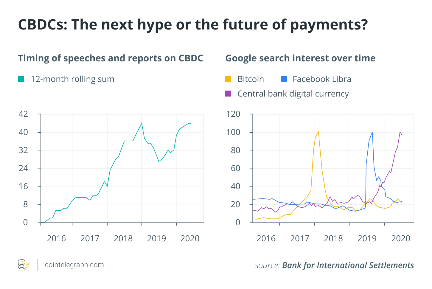 Central bank digital currencies have the power to upend global finance