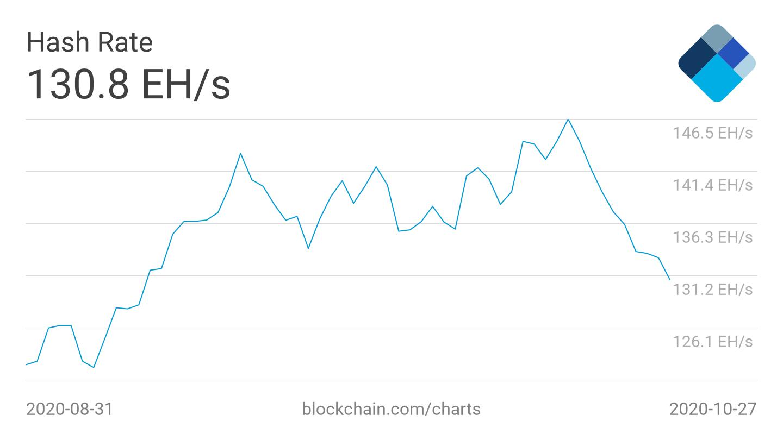 'Price follows hash rate' — Bitcoin fundamentals drop may delay $14K