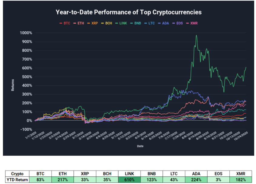 'Where are the LINK Marines?' Chainlink beats Bitcoin with 610% YTD returns