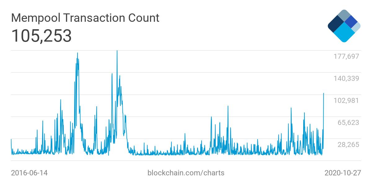 in attesa di transazioni bitcoin)