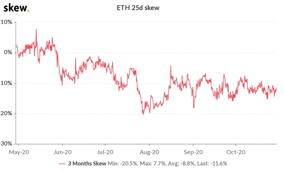 Here's why Ethereum bulls don't care about Friday's $40M ETH options expiry