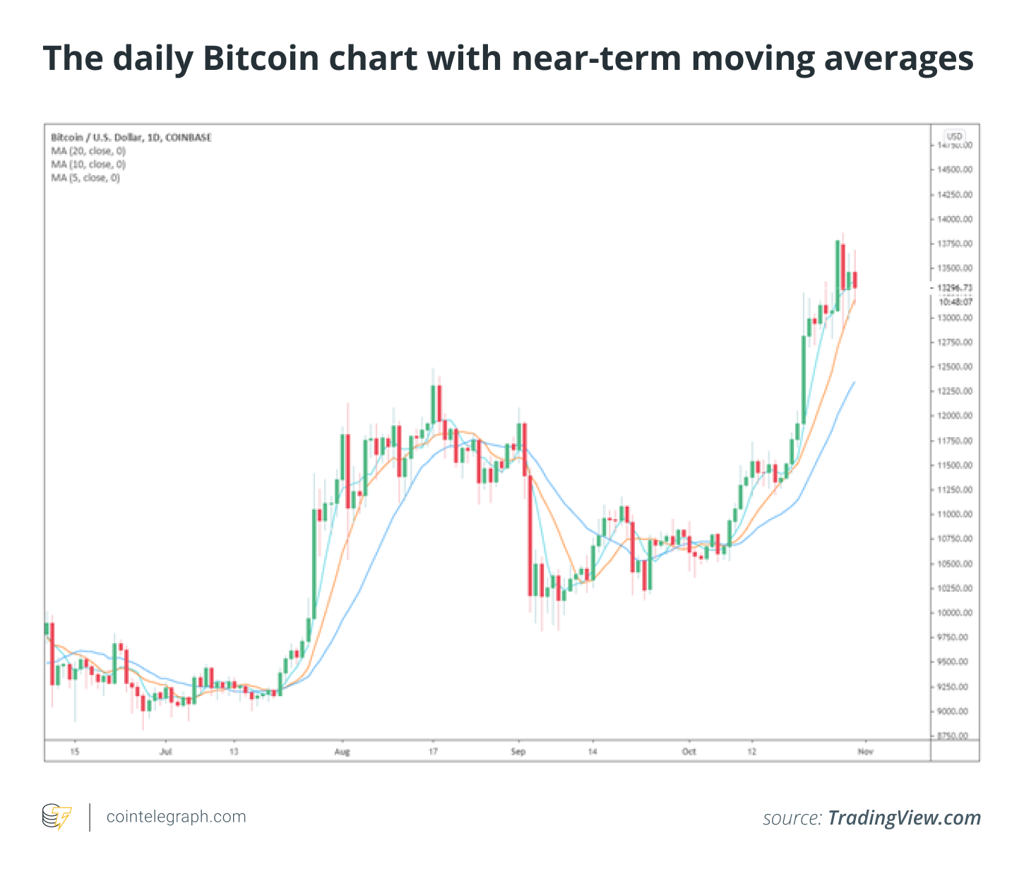 US macro events unlikely to fully derail Bitcoin price gains