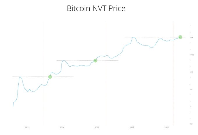 Il prezzo NVT di Bitcoin ha raggiunto un picco massimo