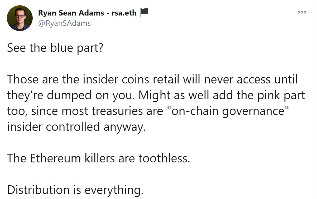 VC calls Ethereum killers 'toothless' based on token allocation to insiders