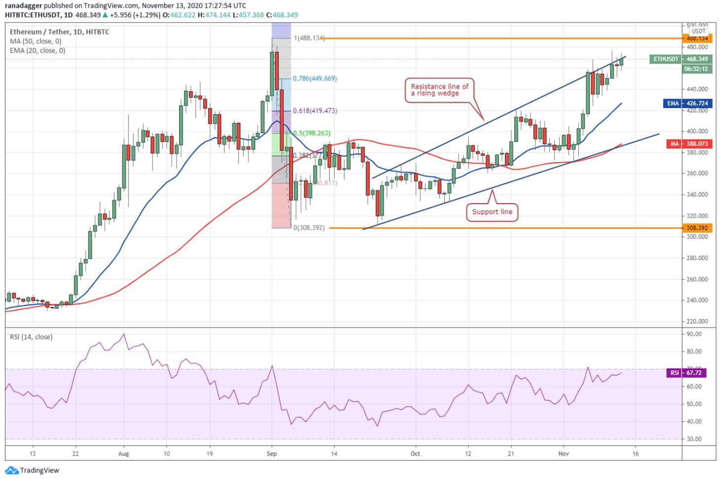 Bitcoin Cash/US Dollar FX Spot Rate, FX Spot Rate, COMPOSITE DISPLAY