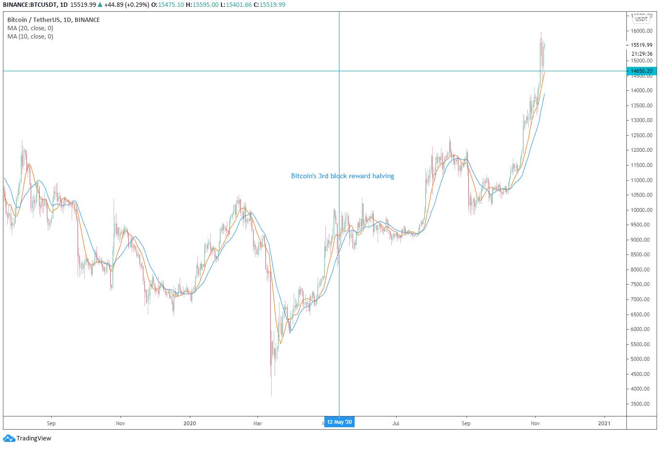 2021 bitcoin pusė