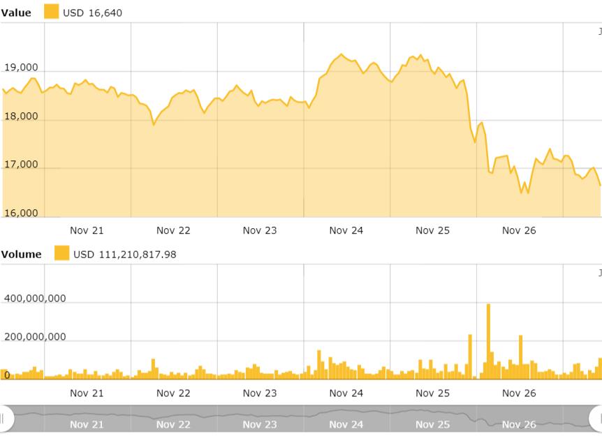 CME取代OKEx成为最大的比特币期货市场